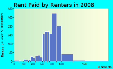 Rent paid by renters in 2009 in Gracewood in Hollywood neighborhood in FL