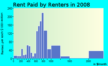 Rent paid by renters in 2009 in North Park in Hollywood neighborhood in FL