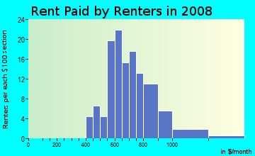 Rent paid by renters in 2009 in Sunnyside Park in Vero Beach neighborhood in FL
