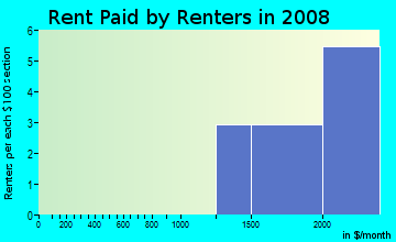 Rent paid by renters in 2009 in West Side Villas in Vero Beach neighborhood in FL