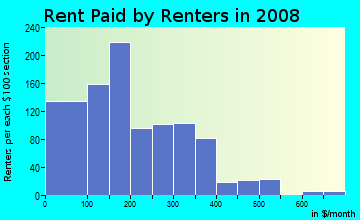 Rent paid by renters in 2009 in Arlington in Mobile neighborhood in AL
