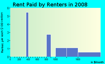 Rent paid by renters in 2009 in Gourd Neck Springs in Clermont neighborhood in FL