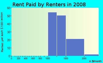 Rent paid by renters in 2009 in Shadowwood in Pompano Beach neighborhood in FL