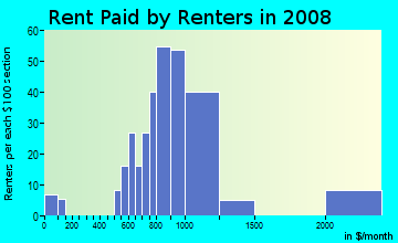 Rent paid by renters in 2009 in Running Brook Hills in Pompano Beach neighborhood in FL