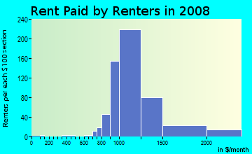 Rent paid by renters in 2009 in Ramblewood in Pompano Beach neighborhood in FL