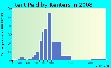 Rent paid by renters in 2009 in Broken Woods in Pompano Beach neighborhood in FL
