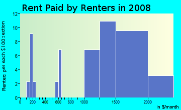 Rent paid by renters in 2009 in The Springs in Pompano Beach neighborhood in FL