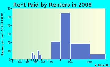 Rent paid by renters in 2009 in Lakeview in Pompano Beach neighborhood in FL