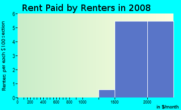 Rent paid by renters in 2009 in Heron Bay in Pompano Beach neighborhood in FL