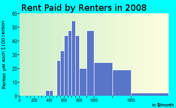 Rent paid by renters in 2009 in Minneola in Clermont neighborhood in FL