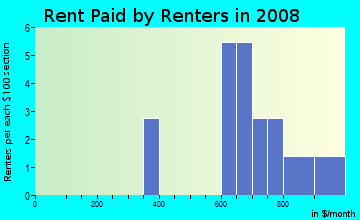 Rent paid by renters in 2009 in Oranges in Clermont neighborhood in FL