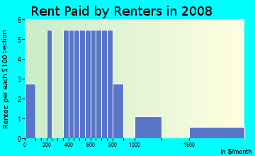 Rent paid by renters in 2009 in Palisades Country Club in Clermont neighborhood in FL