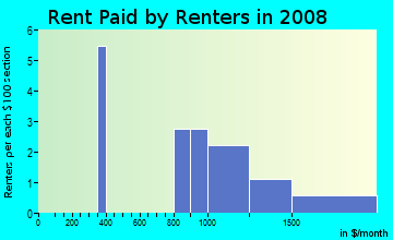 Rent paid by renters in 2009 in Ridgecrest in Clermont neighborhood in FL