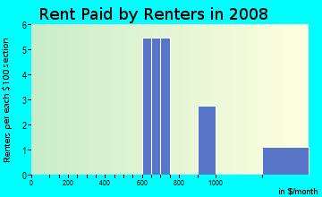Rent paid by renters in 2009 in Summerhill in Clermont neighborhood in FL
