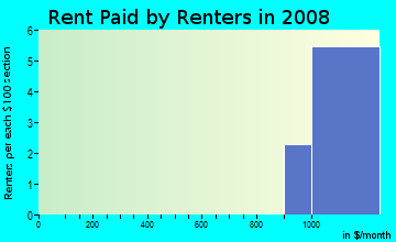 Rent paid by renters in 2009 in The Savannas in Clermont neighborhood in FL