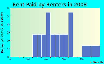 Rent paid by renters in 2009 in West Fork Acres in West Fork neighborhood in AR