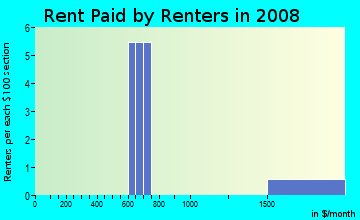 Rent paid by renters in 2009 in Oleander Court in Eustis neighborhood in FL