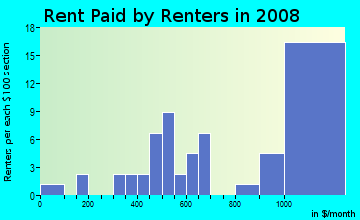 Rent paid by renters in 2009 in Club Row in Miami neighborhood in FL