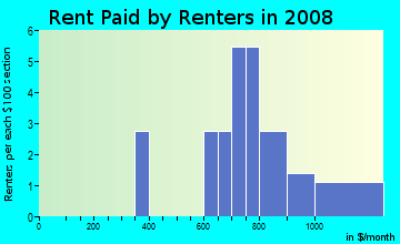 Rent paid by renters in 2009 in Zephyr Lake in Fruitland Park neighborhood in FL