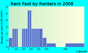 Rent paid by renters in 2009 in Village Green in Groveland neighborhood in FL