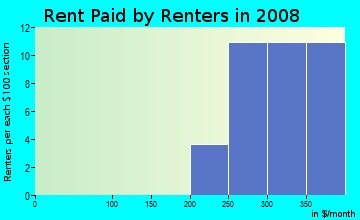 Rent paid by renters in 2009 in Hawthorne at Leesburg in Leesburg neighborhood in FL