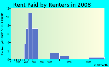 Rent paid by renters in 2009 in Higley in Leesburg neighborhood in FL