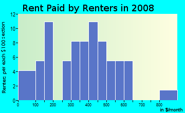 Rent paid by renters in 2009 in Fayetteville Country Club in Fayetteville neighborhood in AR