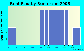 Rent paid by renters in 2009 in Majestic Oaks in Leesburg neighborhood in FL