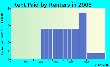 Rent paid by renters in 2009 in Mount Vernon in Leesburg neighborhood in FL
