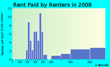 Rent paid by renters in 2009 in Palmora in Leesburg neighborhood in FL
