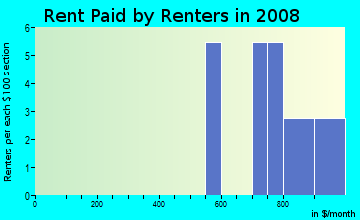 Rent paid by renters in 2009 in Shady Dells in Leesburg neighborhood in FL