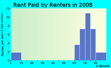 Rent paid by renters in 2009 in Silver Lake Hill in Leesburg neighborhood in FL