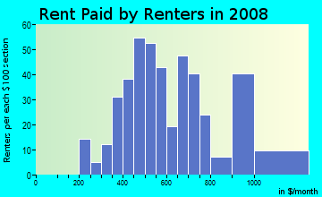 Rent paid by renters in 2009 in River Ridge in Fayetteville neighborhood in AR