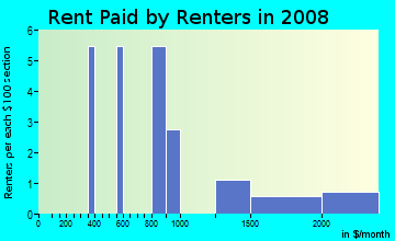 Rent paid by renters in 2009 in Dora Pines in Mount Dora neighborhood in FL