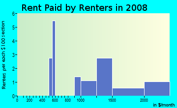 Rent paid by renters in 2009 in Golden Isle in Mount Dora neighborhood in FL