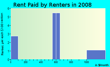 Rent paid by renters in 2009 in Harding Place in Mount Dora neighborhood in FL