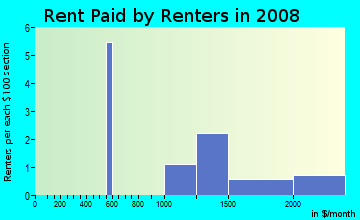 Rent paid by renters in 2009 in Park Wood of Mount Dora in Mount Dora neighborhood in FL