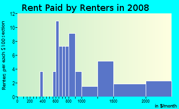 Rent paid by renters in 2009 in Pinecrest in Mount Dora neighborhood in FL