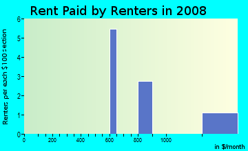 Rent paid by renters in 2009 in Villa Dora Condominium in Mount Dora neighborhood in FL