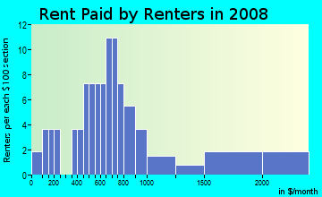 Rent paid by renters in 2009 in Lake Saunders in Tavares neighborhood in FL