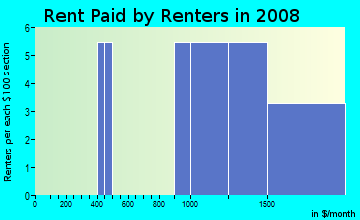 Rent paid by renters in 2009 in Golfview in Gainesville neighborhood in FL