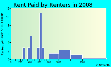 Rent paid by renters in 2009 in Libby Heights in Gainesville neighborhood in FL
