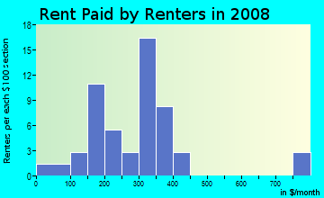 Rent paid by renters in 2009 in Sugarhill in Gainesville neighborhood in FL