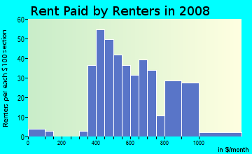 Rent paid by renters in 2009 in Northeast Neighbors in Gainesville neighborhood in FL