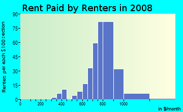 Rent paid by renters in 2009 in Rene Terrace in Kissimmee neighborhood in FL