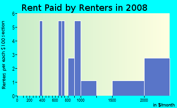 Rent paid by renters in 2009 in The Oaks in Kissimmee neighborhood in FL