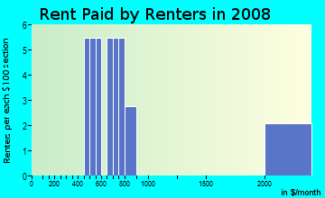 Rent paid by renters in 2009 in Pomerosa in Tavares neighborhood in FL