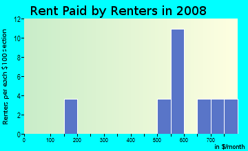 Rent paid by renters in 2009 in Acropolis Heights in Mobile neighborhood in AL