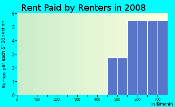 Rent paid by renters in 2009 in Gabarone in Auburndale neighborhood in FL