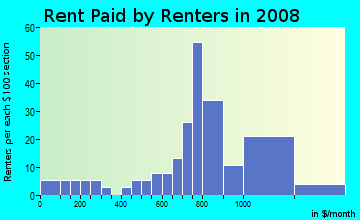 Rent paid by renters in 2009 in Northshore in West Palm Beach neighborhood in FL